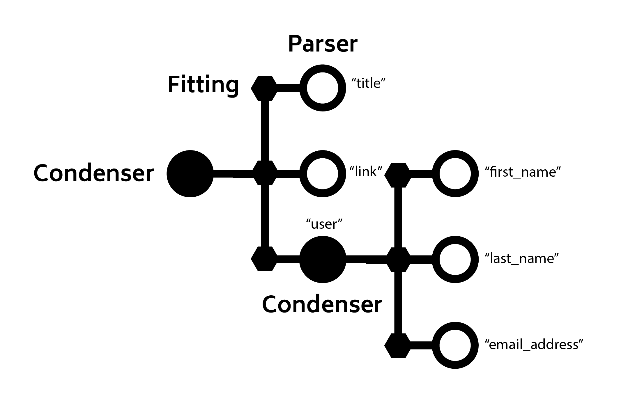 sifter condensers — Cyphon 1 6 3 documentation